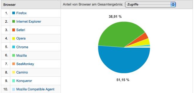 Browser auf MTB-News.de