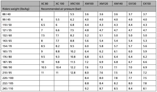 DT_Swiss_Luftdruck_Tabelle