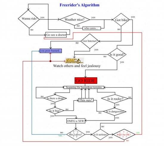 Freerider's Algorithm