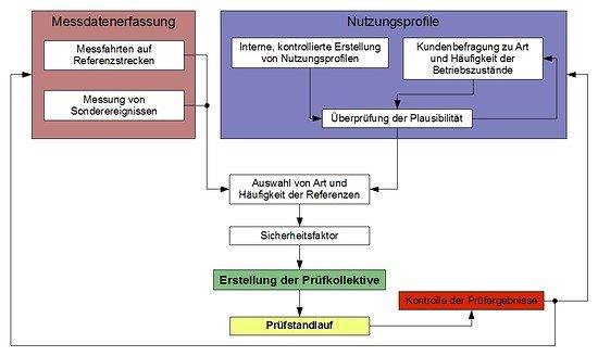 Zyklus des Rahmens