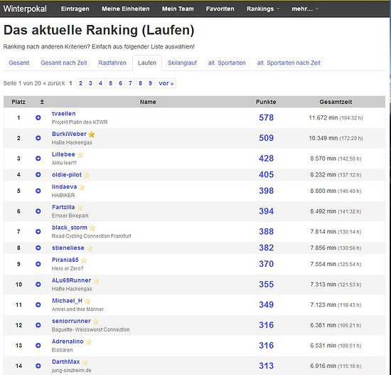 ranking-laufen