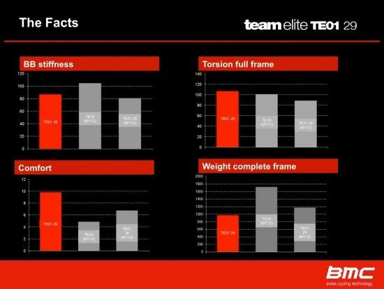 bmc details-facts
