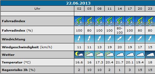 Wetter 22.06