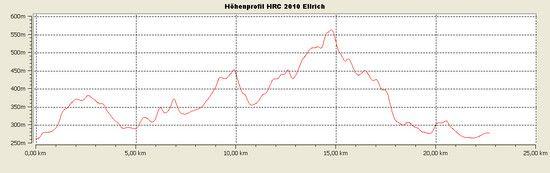 HöhenprofilHRC