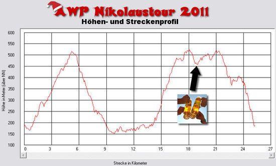 awp-nikolaustour 2011 hoehenprofil