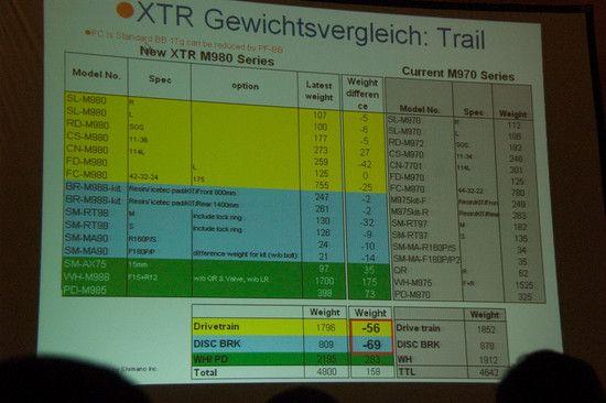 shimano XTR 2011 All Mountain
