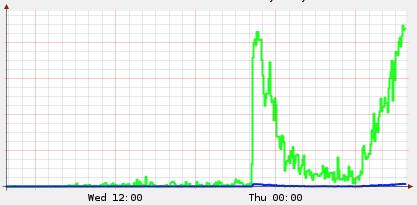 Netzwerk-Traffic für die Videos