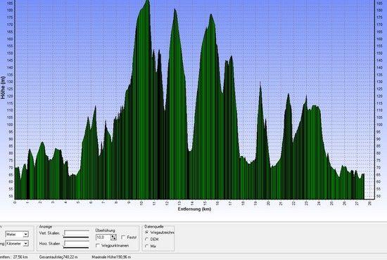 Trailworm neu, 28 km, 750 HM