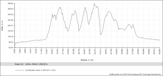 Hahnenkamm-Trails Diagramme
