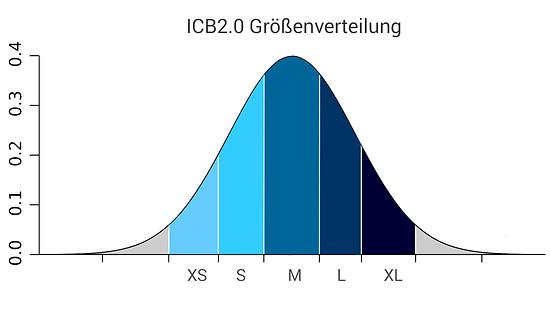 Größenverteilung ICB20