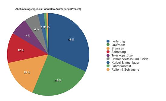 Prozentuale Verteilung der Abstimmung