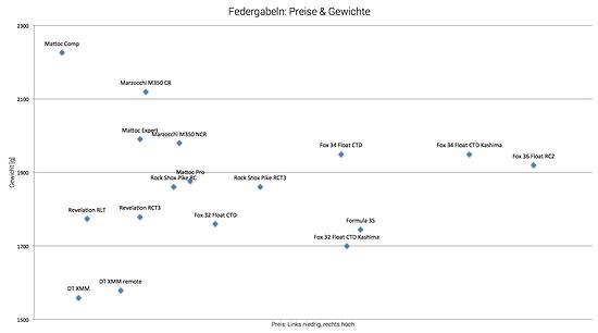 Federgabeln - Preise und Gewichte