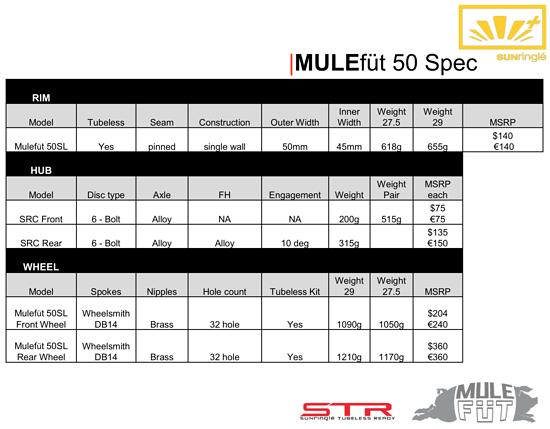Spezifikationen: SUNringlé Plus-Angebot
