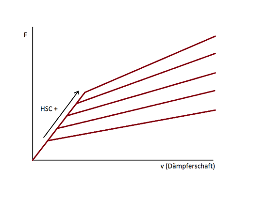 Änderung der HSC Klicks
