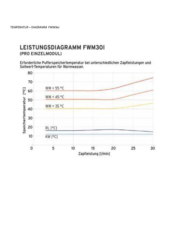 Fein Warmwasser Diagramm Ideen - Die Besten Elektrischen Schaltplan ...