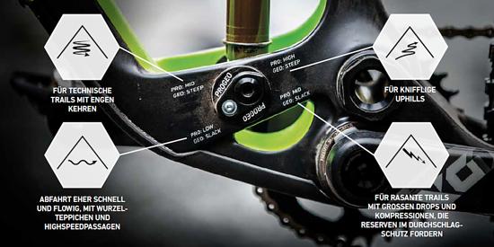 Vier verschiedene Modi sollen das Rad für verschiedene Einsatzbereiche optimieren