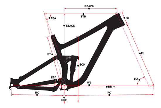 Norco Sight Geometrie