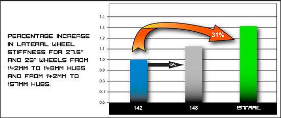 Knolly gibt an, dass man beim Sprung von 142 mm auf 157 mm einen Steifigkeits-Zuwachs von 31 % erreicht