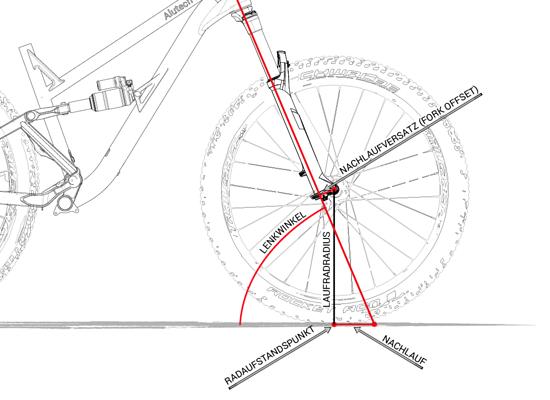 In diesem Bild lässt sich der Geometriezusammenhang erkennen: Ein flacherer Lenkwinkel erzeugt einen größeren Nachlauf und hierdurch mehr Laufruhe.