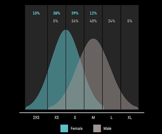 Auf Basis von Canyons PPS-Daten wurde der Bedarf nach passenden Größen ausgewertet