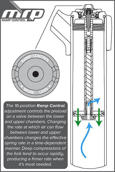 MRP Ramp Control Schnitt