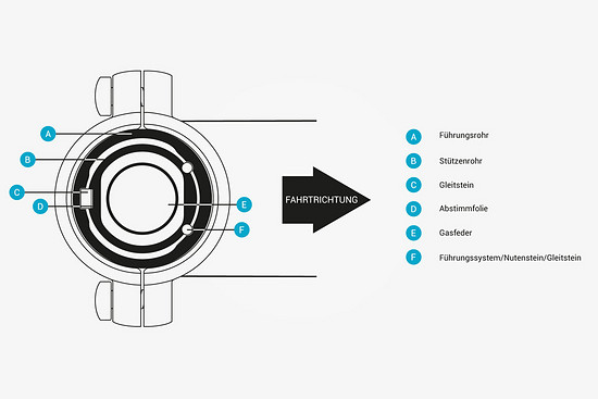 Vecnum erklärt auf der Hersteller-Website den Aufbau der Stütze.