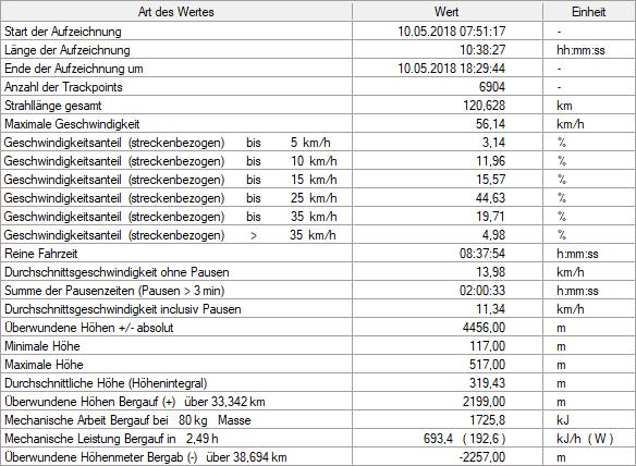 2268467-lldm11sefdns-statistik-large.png