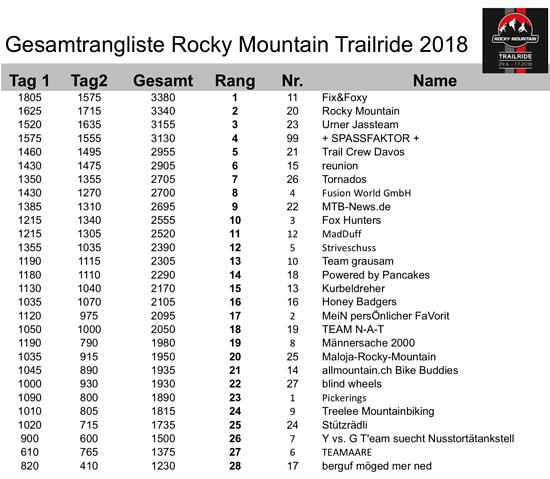 Gesamtrangliste Rocky Mountain Trailride Davos 2018