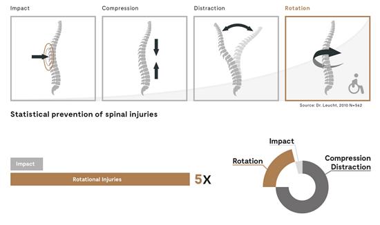 Impacts sind laut einer Untersuchung nicht die Hauptursache für Wirbelsäulenverletzungen