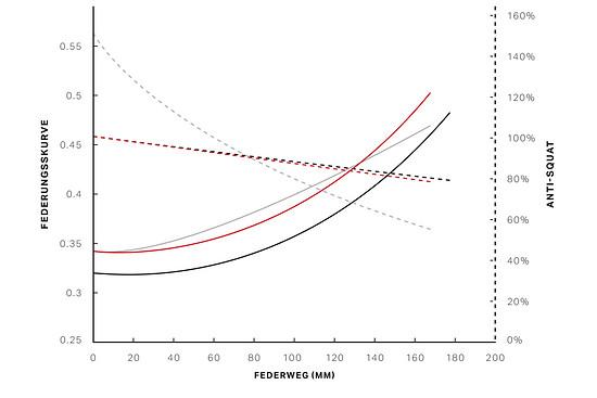Kennlinien-Vergleich (durchgehende Linie) und Anti-Squat-Vergleich (gestrichelte Linie)