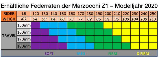 Marzocchi Z1 Coil - Federhärten