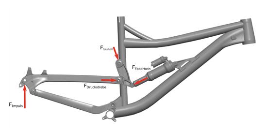 Die Sitzstreben leiten die Kräfte vom Rad in den Rahmen ein...