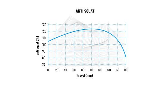 Der Spindrift-Rahmen ist mit einer gehörigen Portion Anti-Squat im SAG-Bereich ausgestattet.