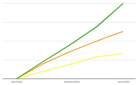 Die drei Linien zeigen, wie sich der goldene, orange oder grüne Einsatz im Dämpfer verhält.