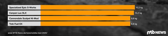Crosscountry Test 2021 Gewichte