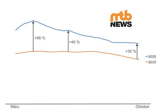 Wie steil und heftig der Mountainbike-Boom 2020 war, zeigen die Zugriffszahlen auf MTB-News.de zwischen Frühling und Herbst