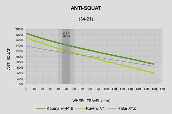 Anti-Squat