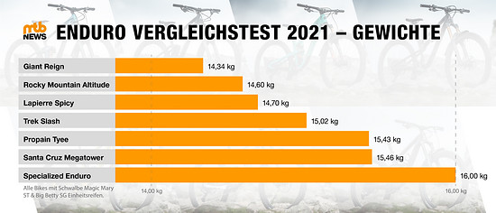 Grafik Chris Spath Gewichtsvergleich EnduroTest